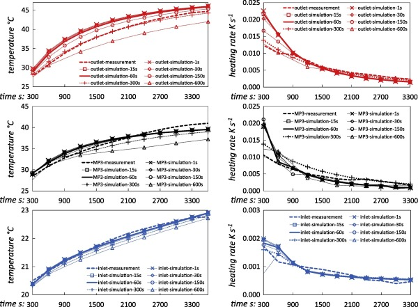 Analysis of the transient thermal behaviour of a solar