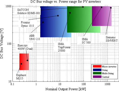 An efficiency comparative analysis of isolated multisource grid