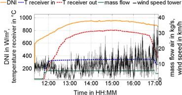 Efficiency determination of tubular solar receivers in