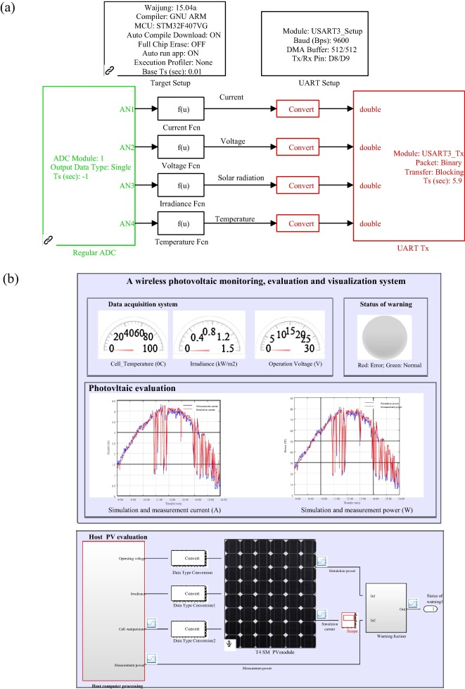 A wireless visualization monitoring, evaluation system for