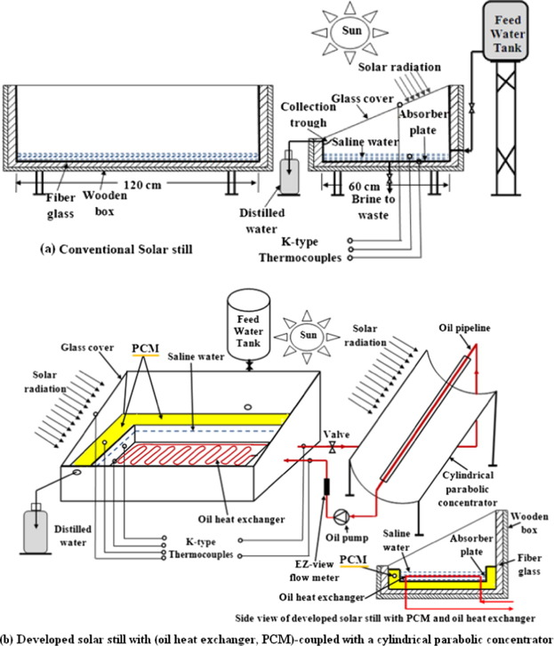 Observational study of modified solar still coupled with oil