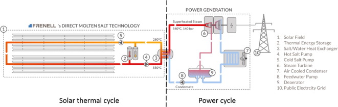 Design and optimisation of linear Fresnel power plants based on the