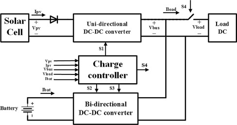 Design and construction of a charge controller for stand-alone PV