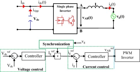 Comparative analysis of single phase transformerless inverter