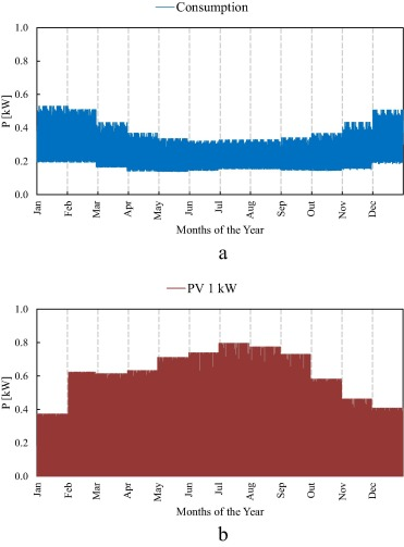 Economic assessment of residential PV systems with self