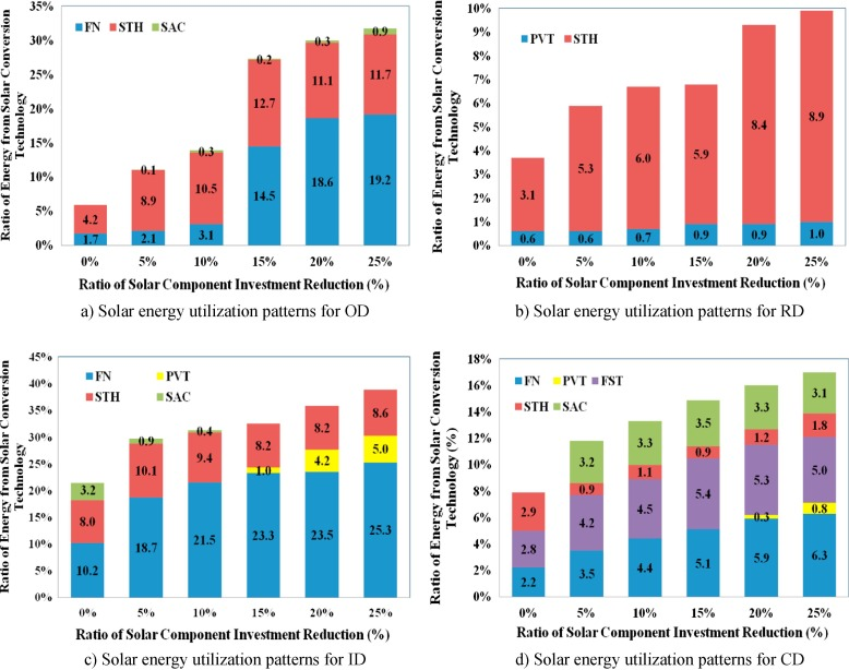 Solar Energy Utilization Patterns For Different District Typologies Using Multi Objective Optimization A Comparative Study In China Sciencedirect