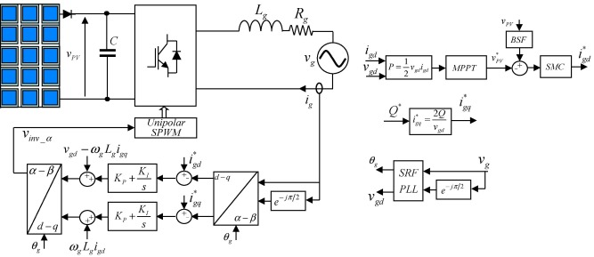 Sliding mode control of grid-tied single-phase inverter in a
