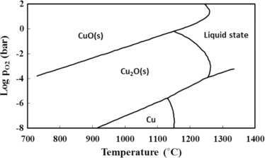 Comparing the thermodynamic potential of alternative liquid metal download high res image 40kb ccuart