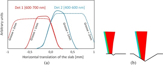 Waveguide solar concentrator design with spectrally