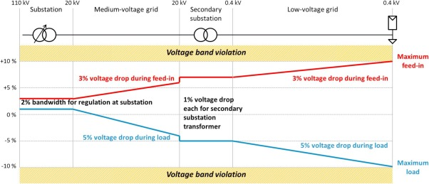 Limitations for the feed-in power of residential