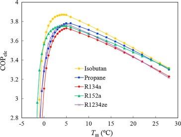 Refrigerant Evaluation And Performance Comparison For A Novel Hybrid