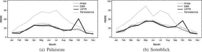 A comparative study of LSTM neural networks in forecasting