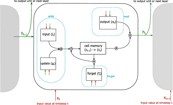 A comparative study of LSTM neural networks in forecasting day-ahead
