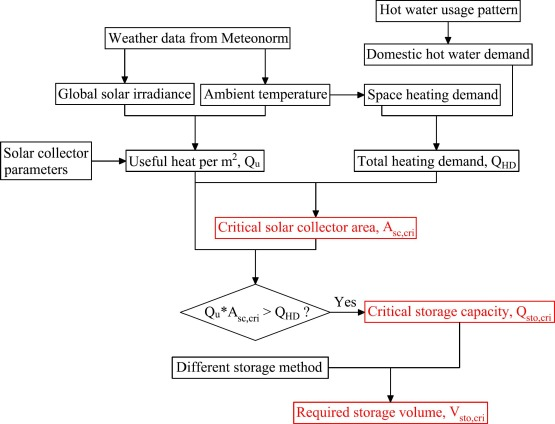 Feasibility study of seasonal solar thermal energy storage