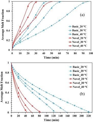 A novel heat transfer enhancement technique for performance