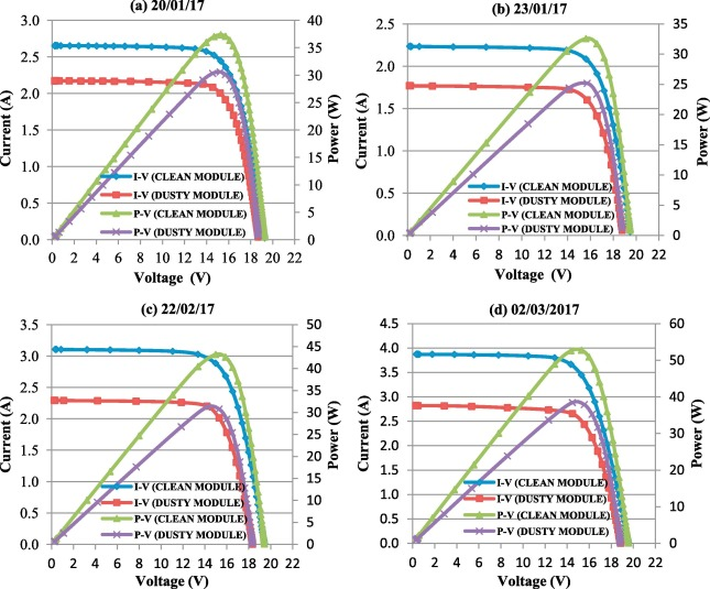 Development of an electronic load I-V curve tracer to