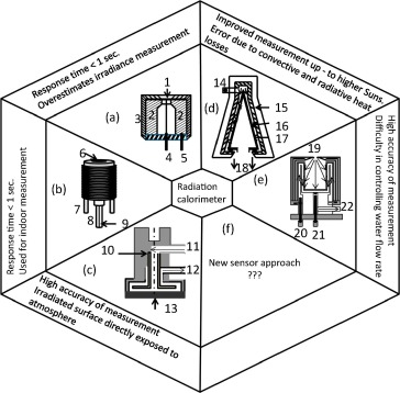 A Low Temperature Water Cooled Radiation Calorimeter For Estimation