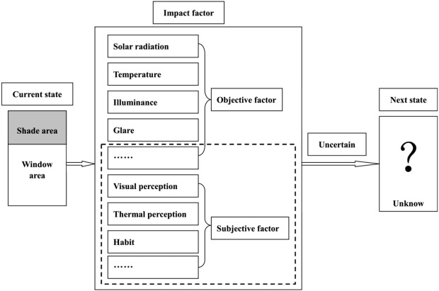 Design optimisation of solar shading systems for tropical