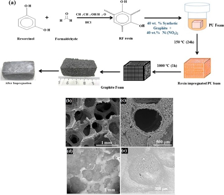 Carbon based material included-shaped stabilized phase