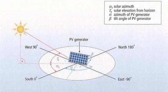 PVGIS slope và Azimuth