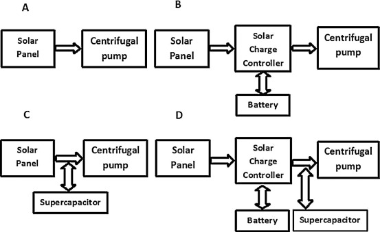 A comparative performance analysis of direct, with battery
