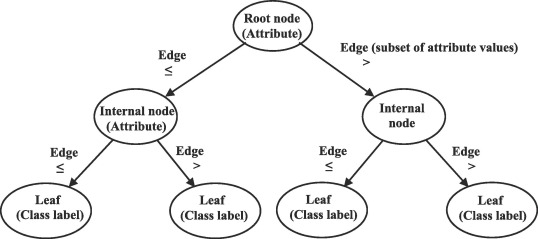 Fault detection and diagnosis based on C4 5 decision tree