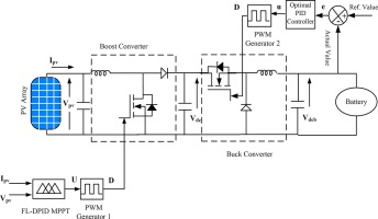 Design of battery charging circuit through intelligent MPPT