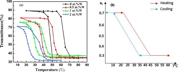 Numerical investigation of energy performance and cost