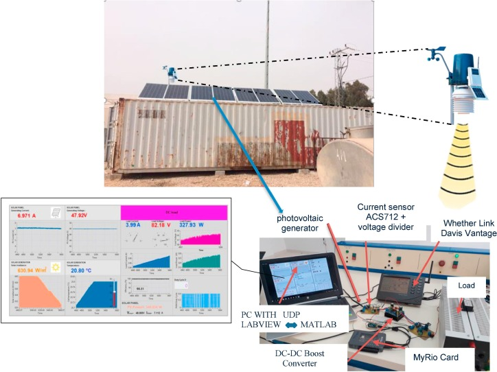 Real-time study of a photovoltaic system with boost converter using