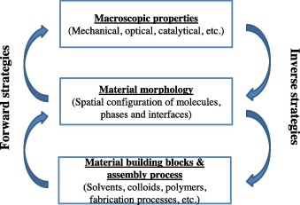Materials design and discovery: Potential for application to soiling