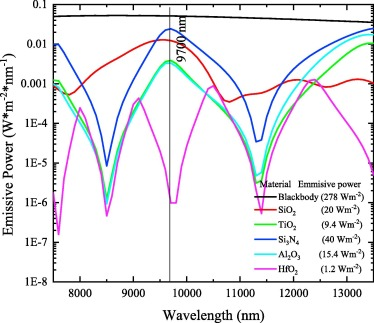Reassessment of different antireflection coatings for