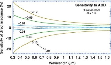The SMARTS spectral irradiance model after 25 years: New