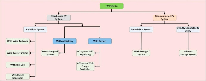 A Review Of Photovoltaic Systems Design Operation And Maintenance Sciencedirect