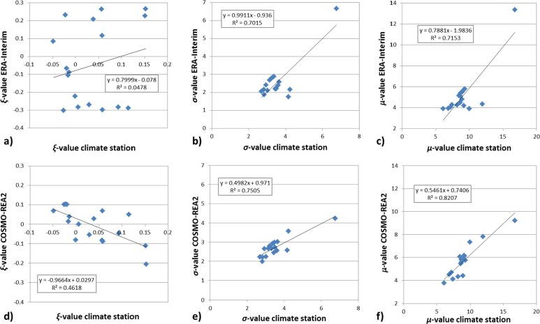 Site-specific assessment of mechanical loads on photovoltaic