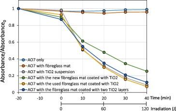 Immobilisation of TiO2-P25 on a glass fibre mat: Preparation