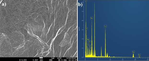 A facile synthesis of ruthenium/reduced graphene oxide