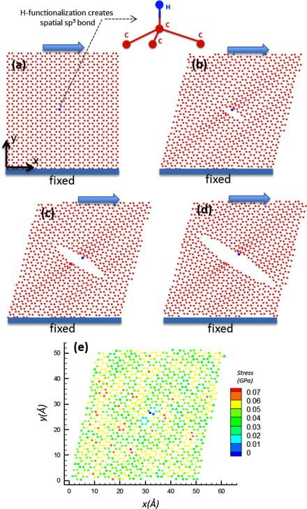 Mechanical properties of hydrogen functionalized graphene