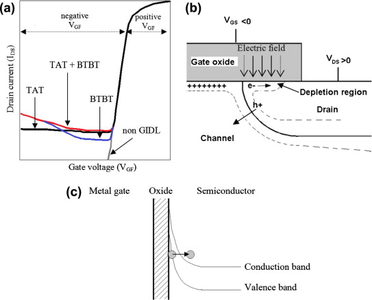 Gidl Behavior Of P And N Mugfet Devices With Different Tin Metal