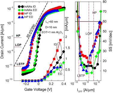 Design and optimization of impurity- and electrostatically