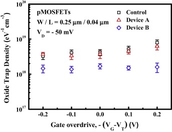 Investigation of low-frequency noise of 28-nm technology