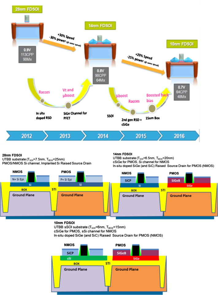 Planar Fully-Depleted-Silicon-On-Insulator technologies