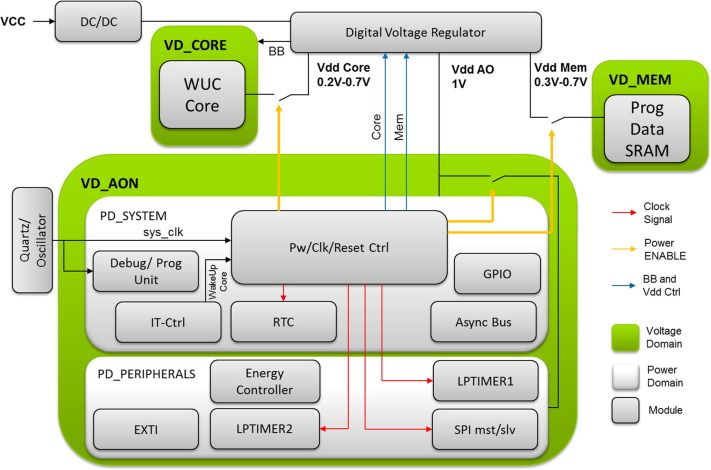 UTBB FDSOI suitability for IoT applications: Investigations