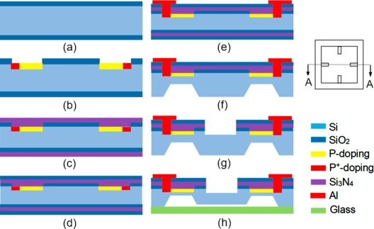 Design optimization and fabrication of a novel structural