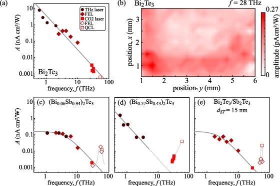 A review on terahertz photogalvanic spectroscopy of Bi2Te3- and