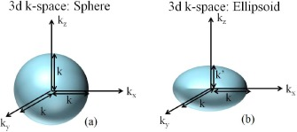 A Computationally Efficient Quantum-Corrected Poisson Solver for