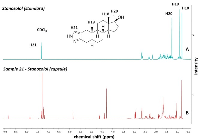 1H NMR determination of adulteration of anabolic steroids in