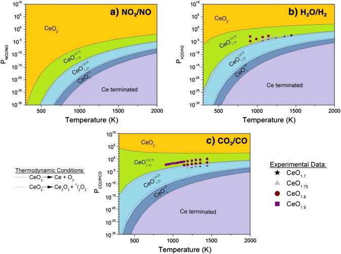 Ceria In An Oxygen Environment Surface Phase Equilibria And Its