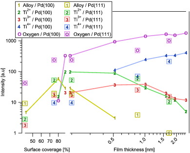 TiOx thin films grown on Pd(100) and Pd(111) by chemical