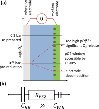 Electrochemical XPS investigation of metal exsolution on SOFC
