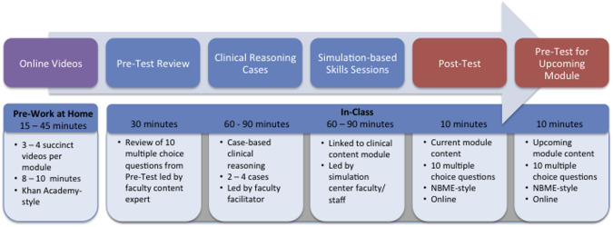 Student perceptions of a simulation-based flipped classroom for the